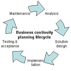 Business Planning for Practice Groups BCGSearchcom